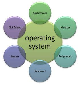 Linux a portable operating system thesis